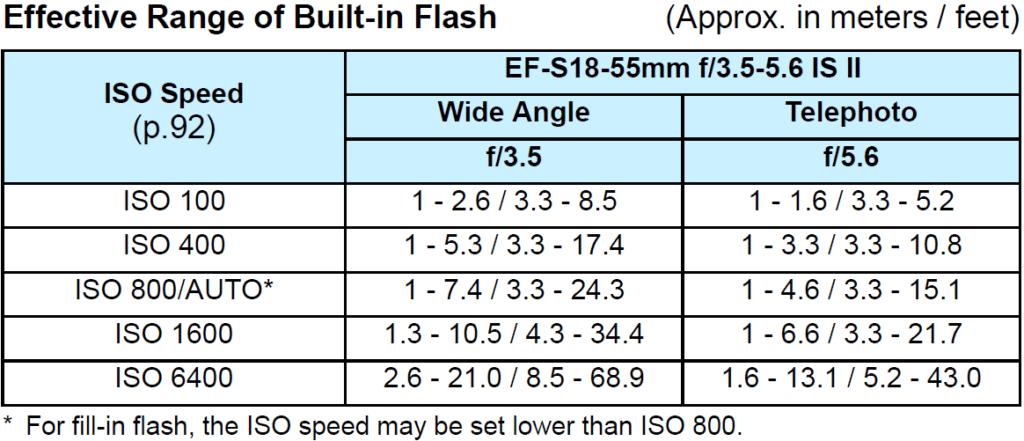 canon t7 flash effective ranges