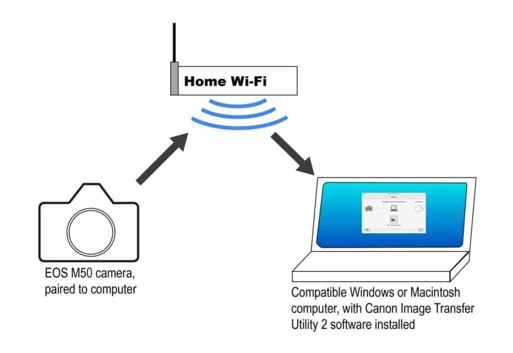 connect Canon m50 to Computer via wifi