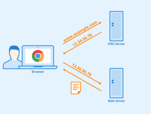 How To Connect Router Without Modem - IP Address