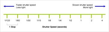 Nikon D850 portrait settings - shutter speed