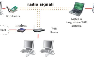 How to Remove Devices from Wi-Fi Router