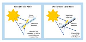 How do Bifacial Solar Modules work