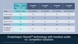 snapdragon sound technology with lossless audio vs competitor solutions